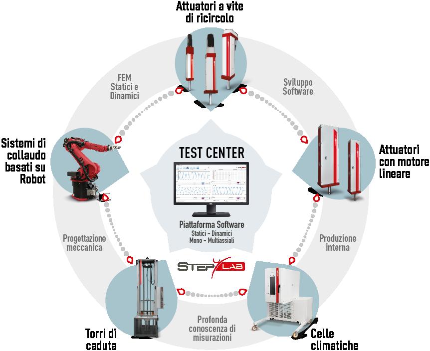 Schema prodotti e competenze di STEP Lab